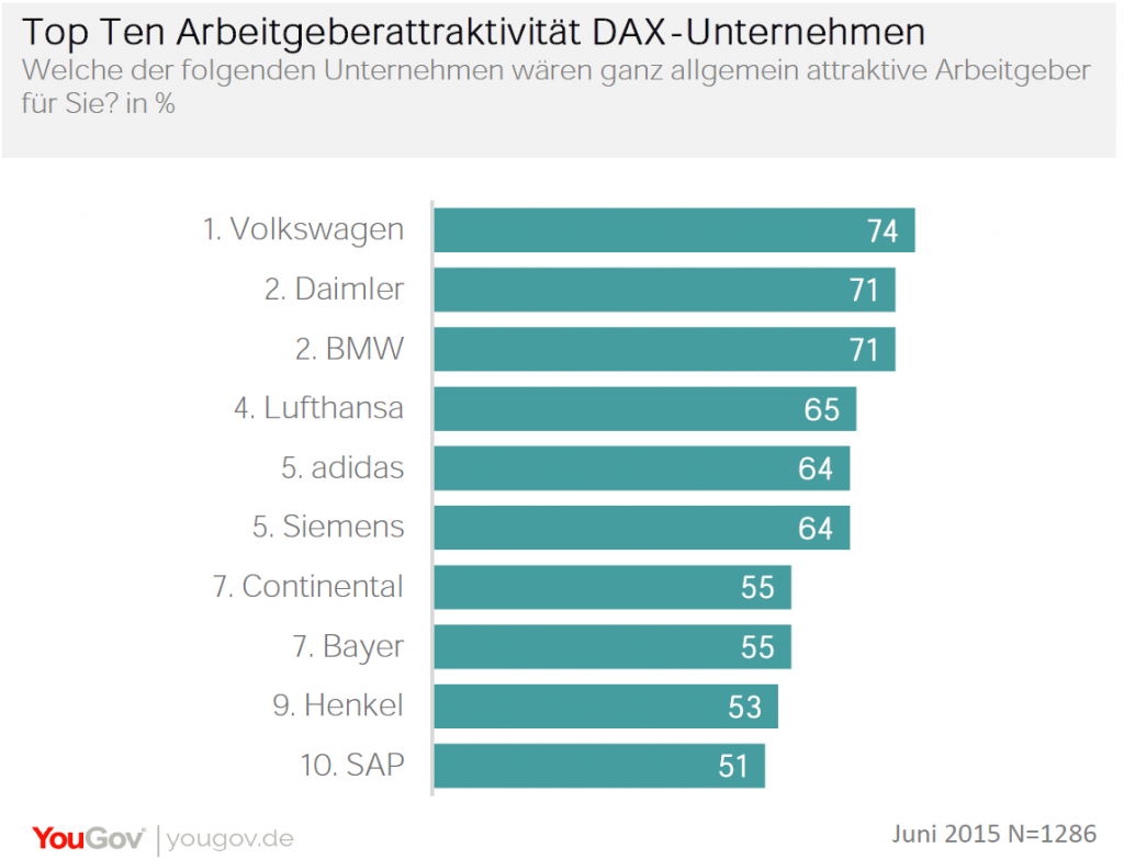 Chart_Arbeitgebert_Attraktivitaet_EBQC_Ranking_DAX