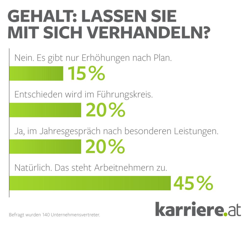 Schön Lebenslauf Mit Gehalt Ideen - Entry Level Resume Vorlagen ...