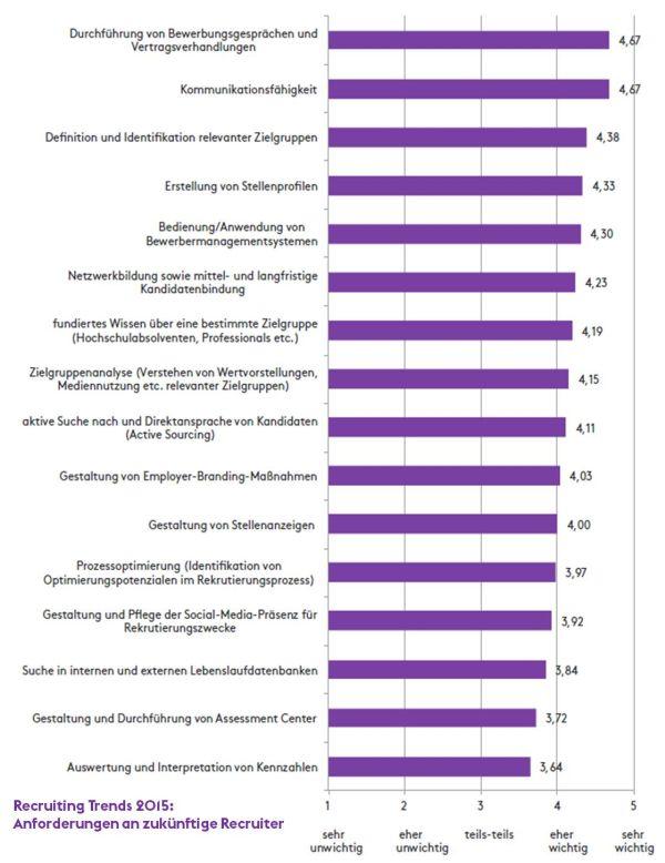chart_Monster_Infografik_Anforderungen_zukünftige_Recruiter_2015