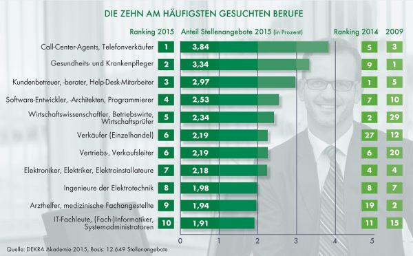 DEKRA-Arbeitsmarkt-Report 2015: Top-Ten-Berufe