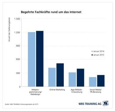chart_WBS_Fachrkaefte_2015