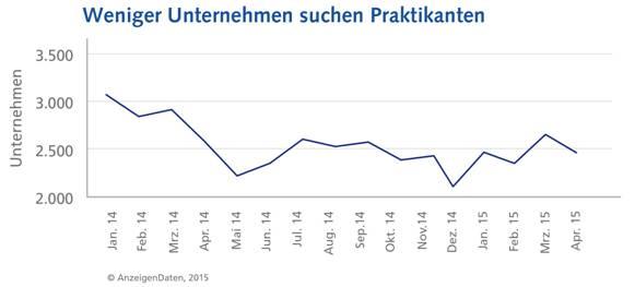 chart_azubis_anzeigendaten