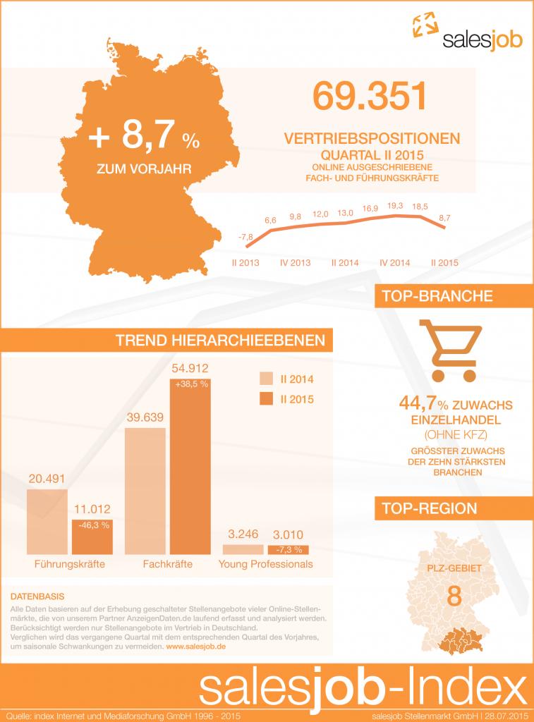 chart_salesjob_index_2.2015