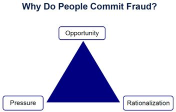 Abbildung 'fraud triangle'