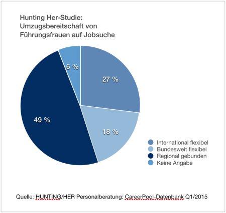 chart_HuntingHer-Studie_Mobilitaet_Q1-2015
