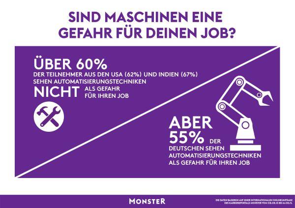 chart_Monster_Infografik_Mensch-Maschine_2015