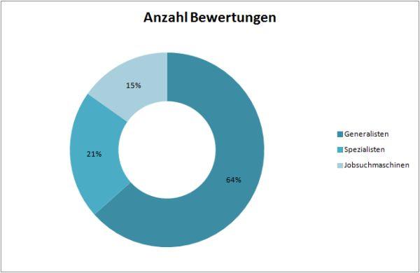 Crosspro_Research_Umfrage-Ergebnisse per 15.8.2015
