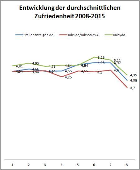 chart_Crosspro_2015_08_15_Entwicklung_Zufriedenheit_Kalaydo_Stellenanzeigen_Jobscout24