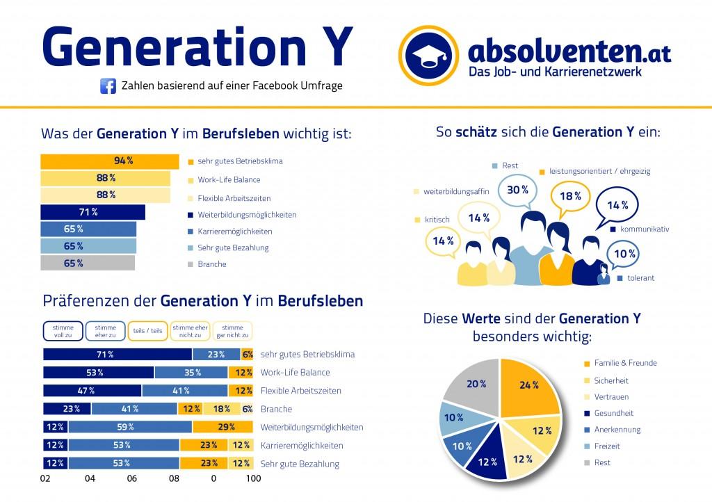 chart_absolventen_at_Umfrage_Gesamtueberblick_GenerationY