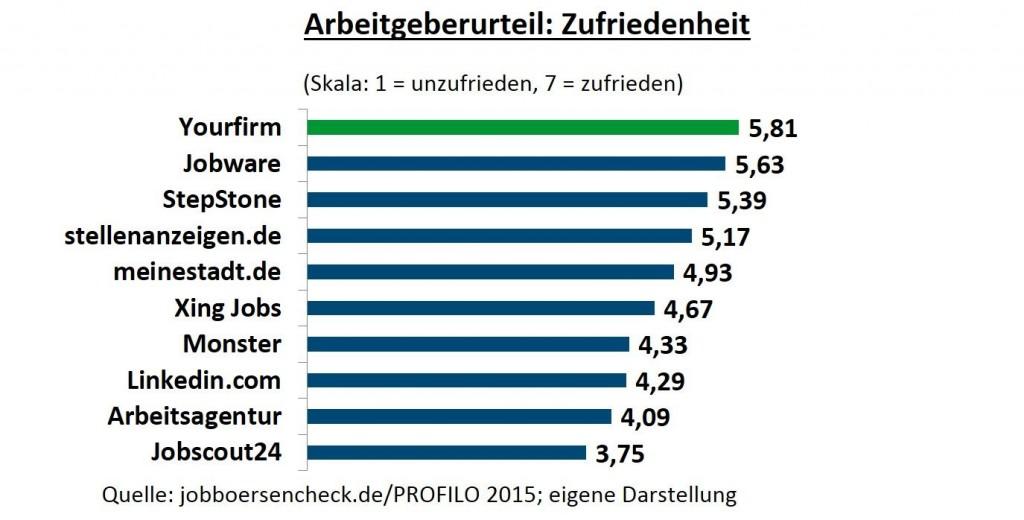 chart_yourfirm_2015_AG_Zufriedenheit