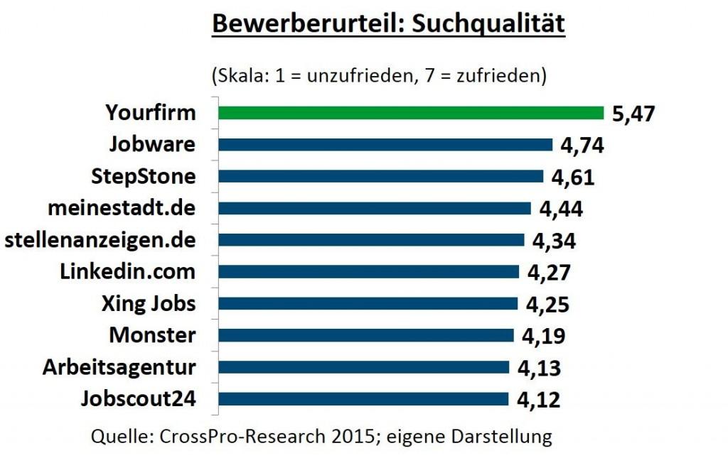 chart_yourfirm_2015_BW_Suchqualität
