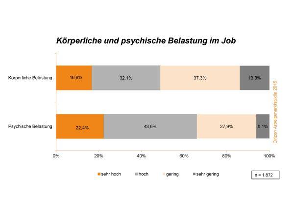 chart_Orizon_Arbeitsmarktstudie_2015_BelastungStress