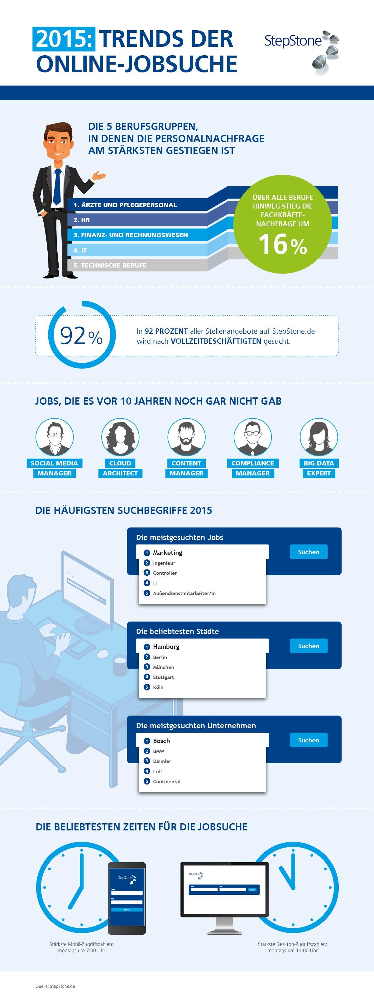 2015: Trends der Online-Jobsuche