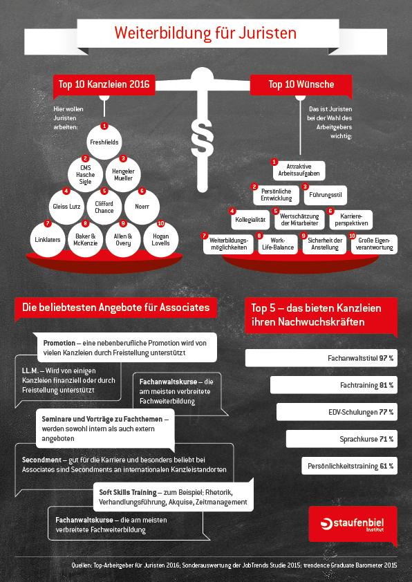 chart_staufenbiel_Top-Arbeitgeber für Juristen