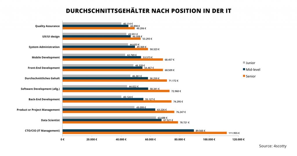 chart_4scotty_durchschnittsgehälter-nach-position-it-4scotty