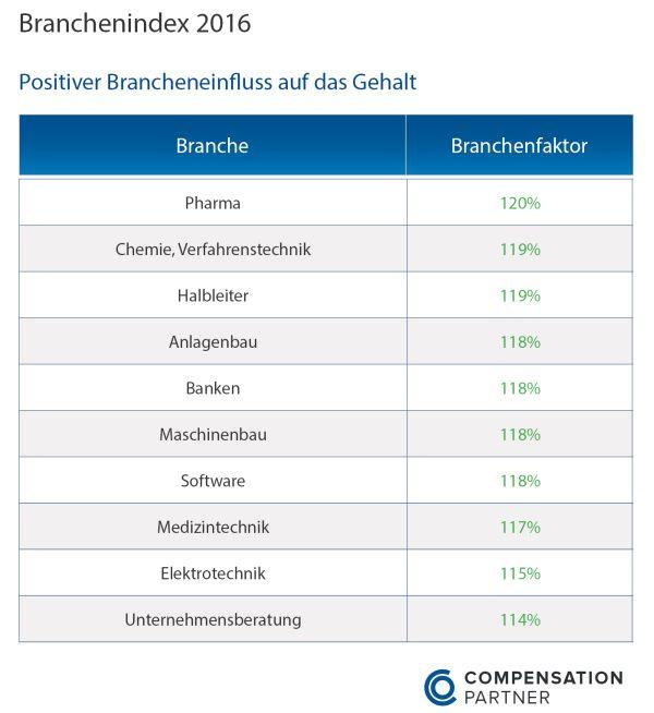 chart_Compensation_Partners_Branchenindex-2016-positiv