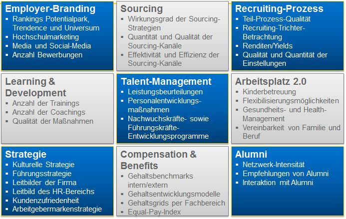 chart_HR_KPIs_Management_Summary_Markus_Reif