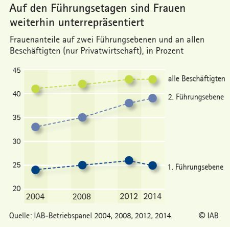 chart_IAB_Frauenquote_2016_01