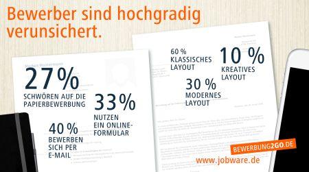 chart_Jobware_Umfrage-Bewerbung2go