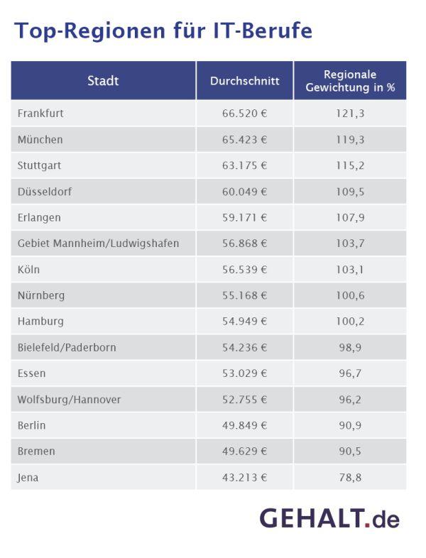 chart_gehalt_de_Top-Regionen-fuer-IT-Berufe