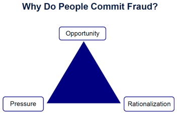 chart_Fraud_Triangle_english