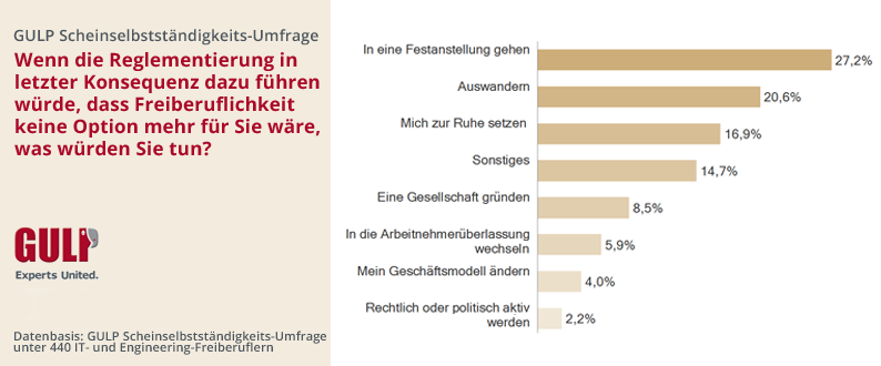 chart_Gulp_2_Was_wuerden_Sie_tun