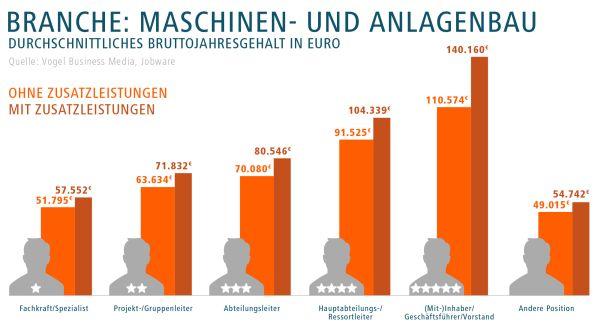 chart_Jobware Gehalt Maschinenbau_2016