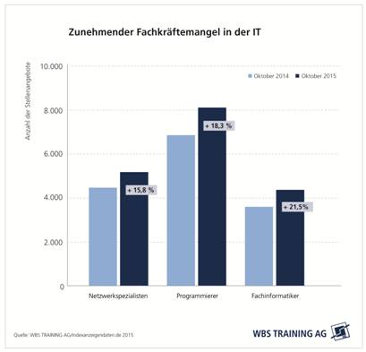 chart_WBS_Training_IT_Fachkraefte_2016