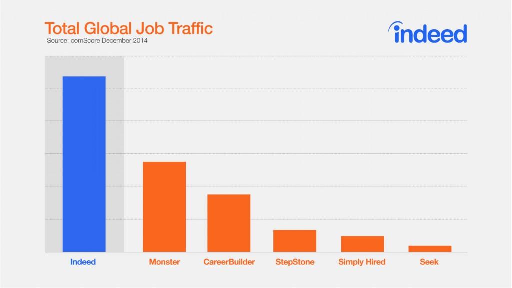 chart_indeed_Total-Global-Job-Postings-2016_02_08