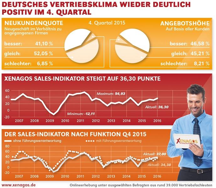chart_xenagos_sales_indikator_q4_15