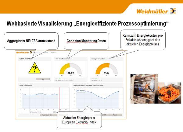 picture_weidmueller_industrie_40_visualisierung - Industrie 40 Beispiele