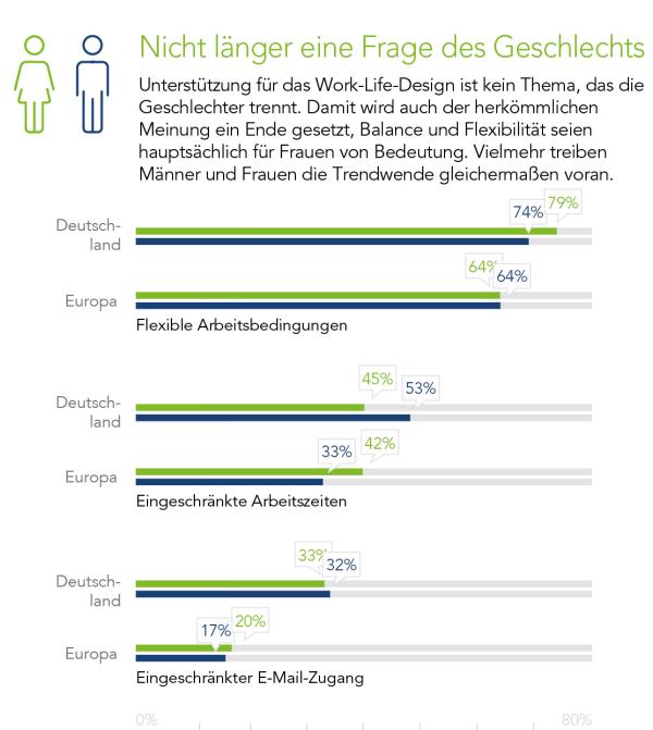chart_kelly_Work_life_geschlecht