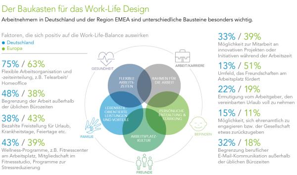 chart_kelly_work_life_baukasten