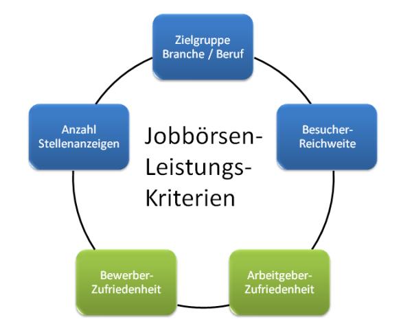 chart_leistungskriterien_jobportale