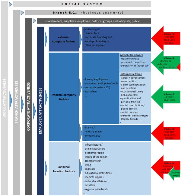 chart_mueller_markus_social_system_2016