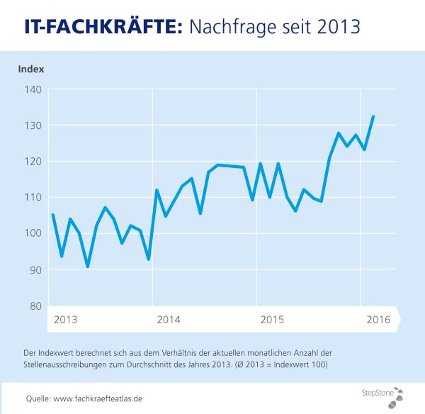 chart_StepStone_Grafik_Fachkraeftenachfrage_IT