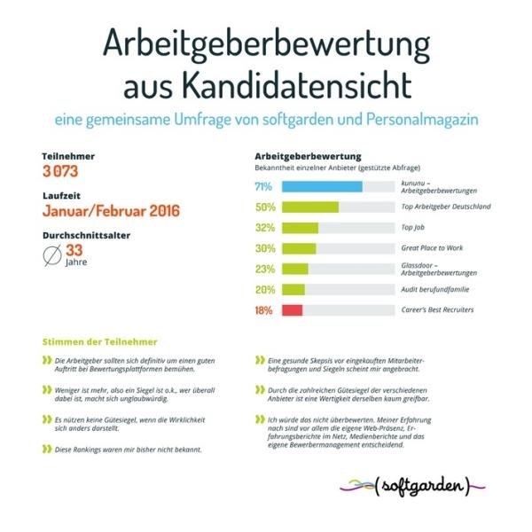 chart_arbeitgeberbewertungsportale_Softgarden_Umfrage_2016