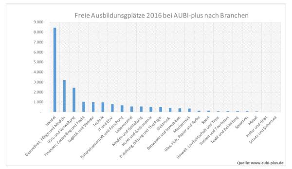 chart_aubi-plus_2016