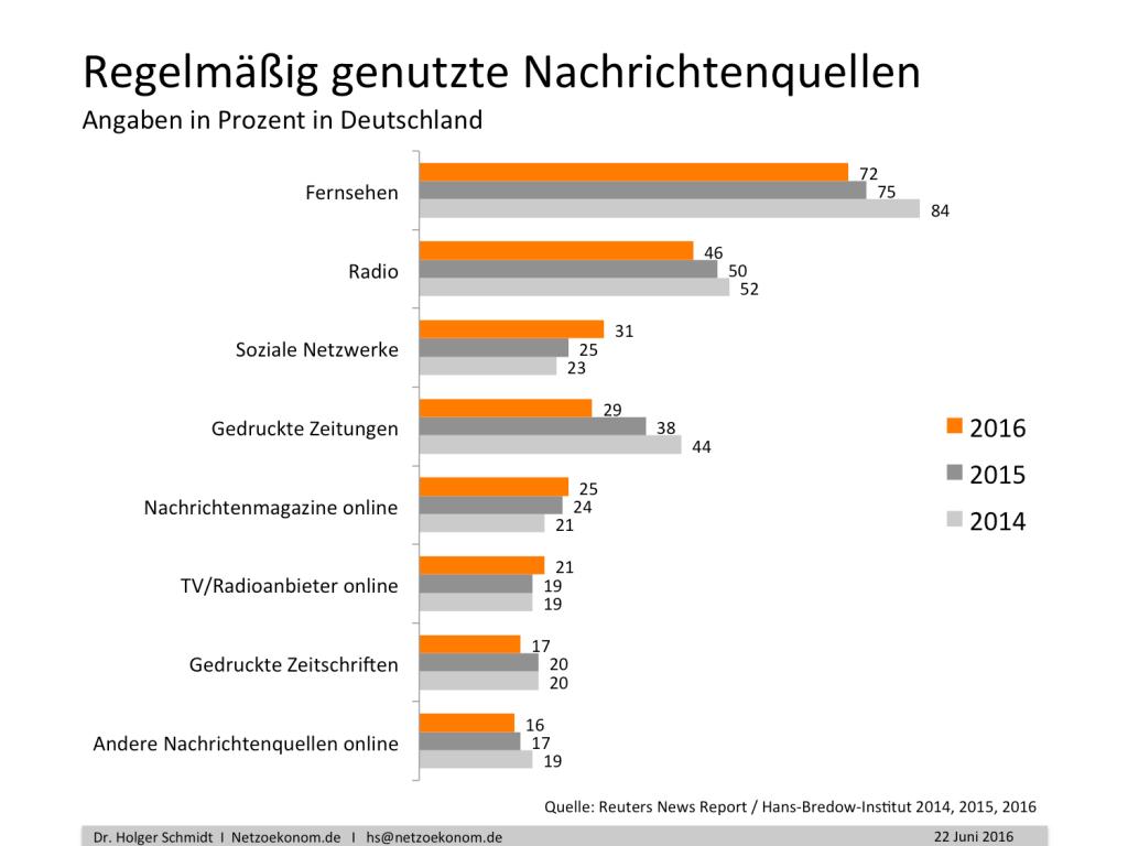 chart_Netzoekonom_Presse_1