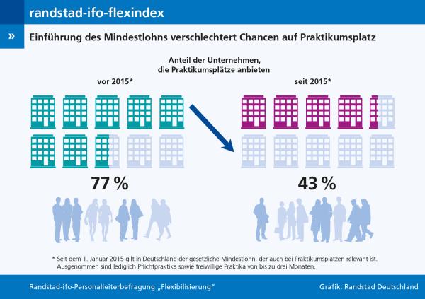 chart_Randstad_ifo-flexindex_Praktikum_2016