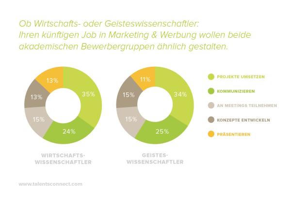 chart_Talents_Connect_Grafik Werber sind alle gleich - Wirtschaftswissenschaftler - Geisteswissenschaftler