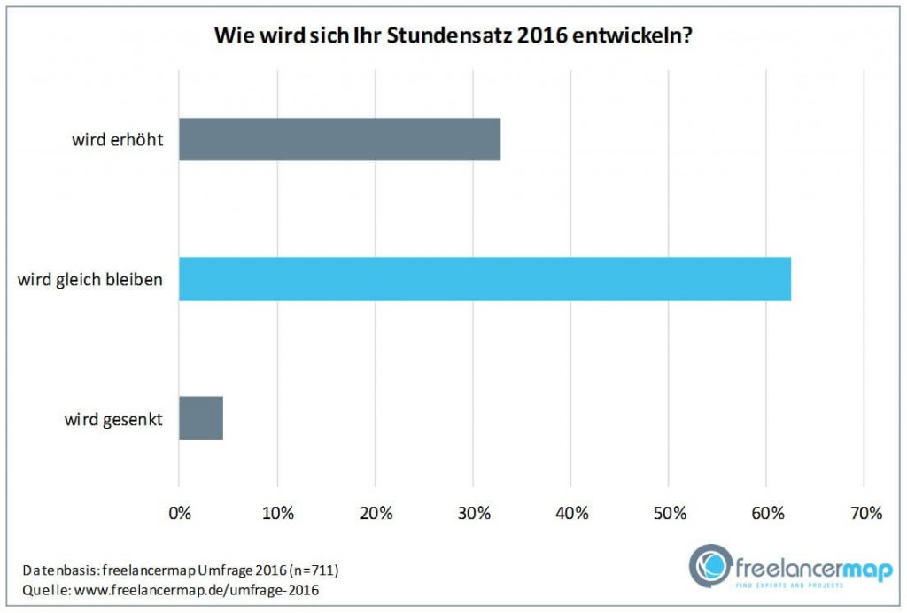 chart_feelancermap_Freelancer-Stundensatz-Prognose-2016