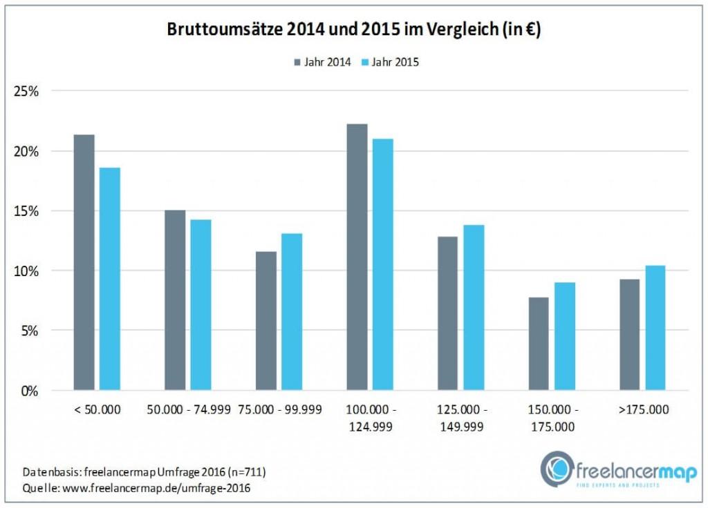 chart_freelancermap_Freelancer-Bruttoumsatz-2014-2015