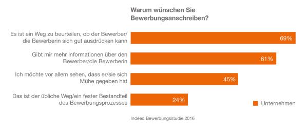 chart_indeed-bewerbungsstudie-a_Grafiken_Anschreiben_2016