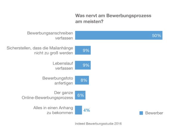 chart_indeed-bewerbungsstudie-b-Grafiken_AnschreibenBewerber_2016