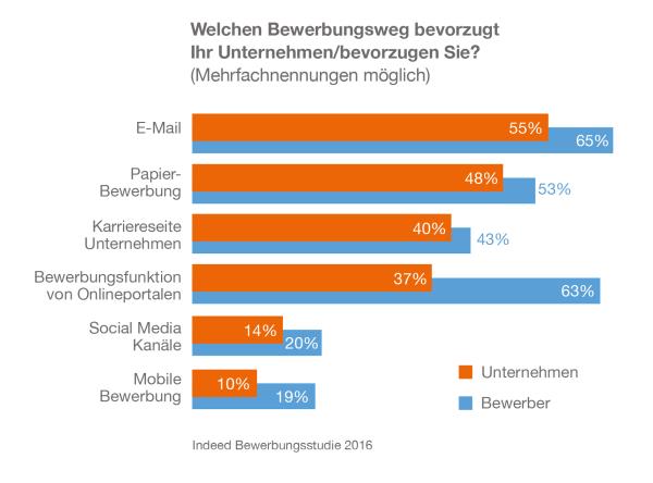 chart_indeed-bewerbungsstudie-c_Grafiken_Bewerbungswege_2016