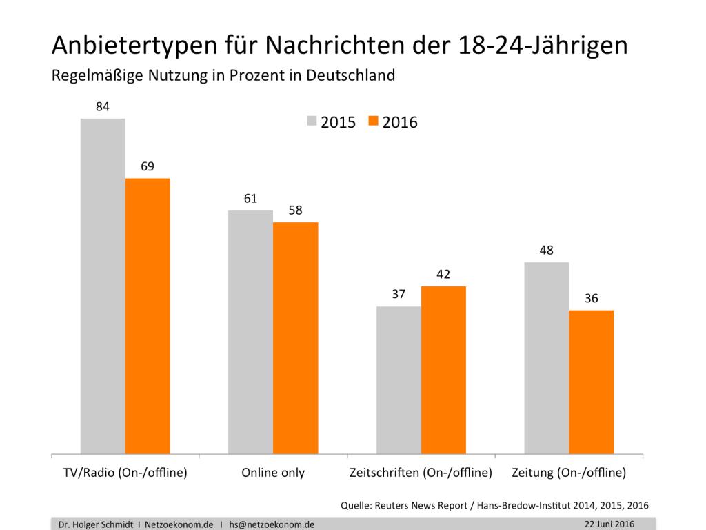 chart_schmidt_Presse_2