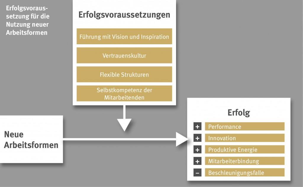 chart_topjob_studie_Erfolgsvoraussetzungen