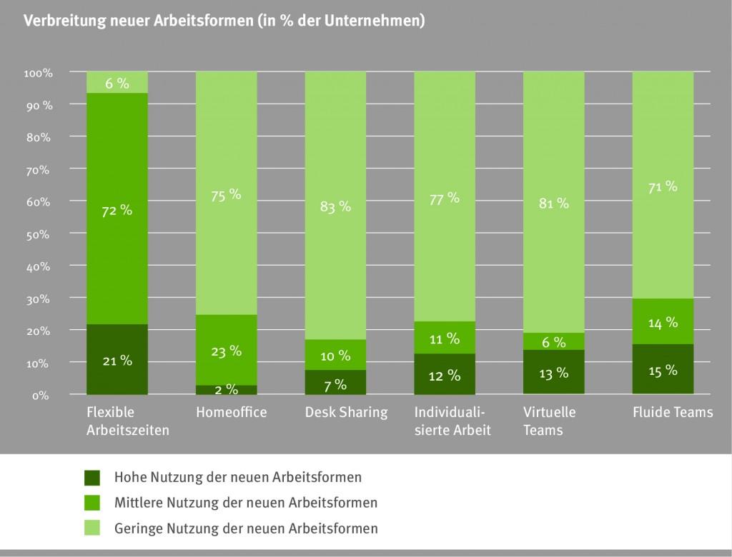chart_topjob_studie_Verbreitung_neuer_Arbeitsformen