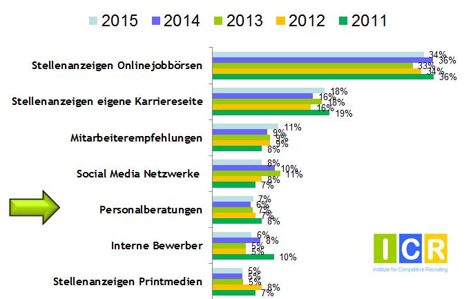chart_Einstellungsquellen_ICR